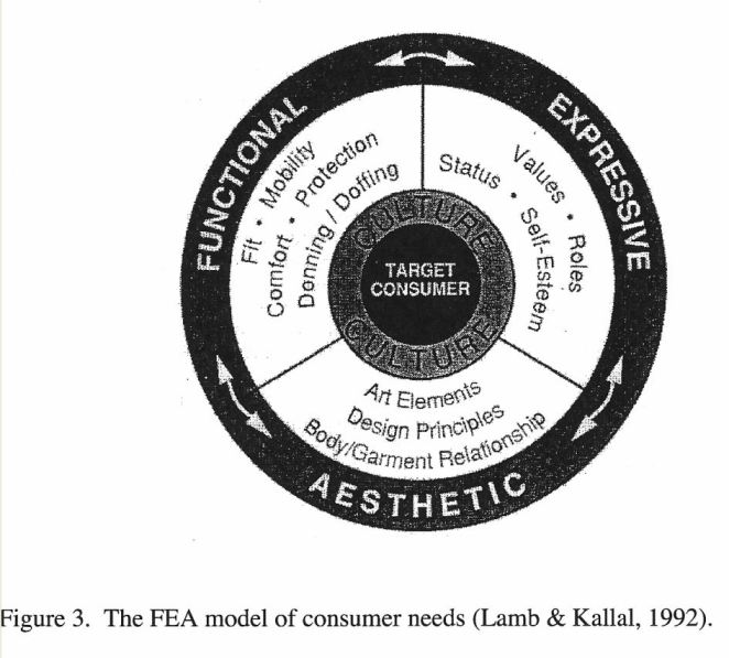 The FEA (Functional-Expressive-Aesthetic) model of consumer needs, but Lamb & Kalla, 1992