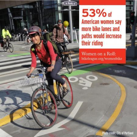 """Increased Comfort = More Women Biking"" - The League of American Bicyclists"
