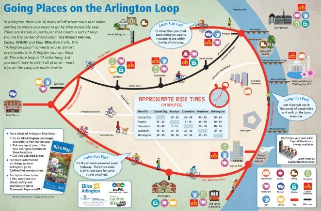 Arlington-Loop